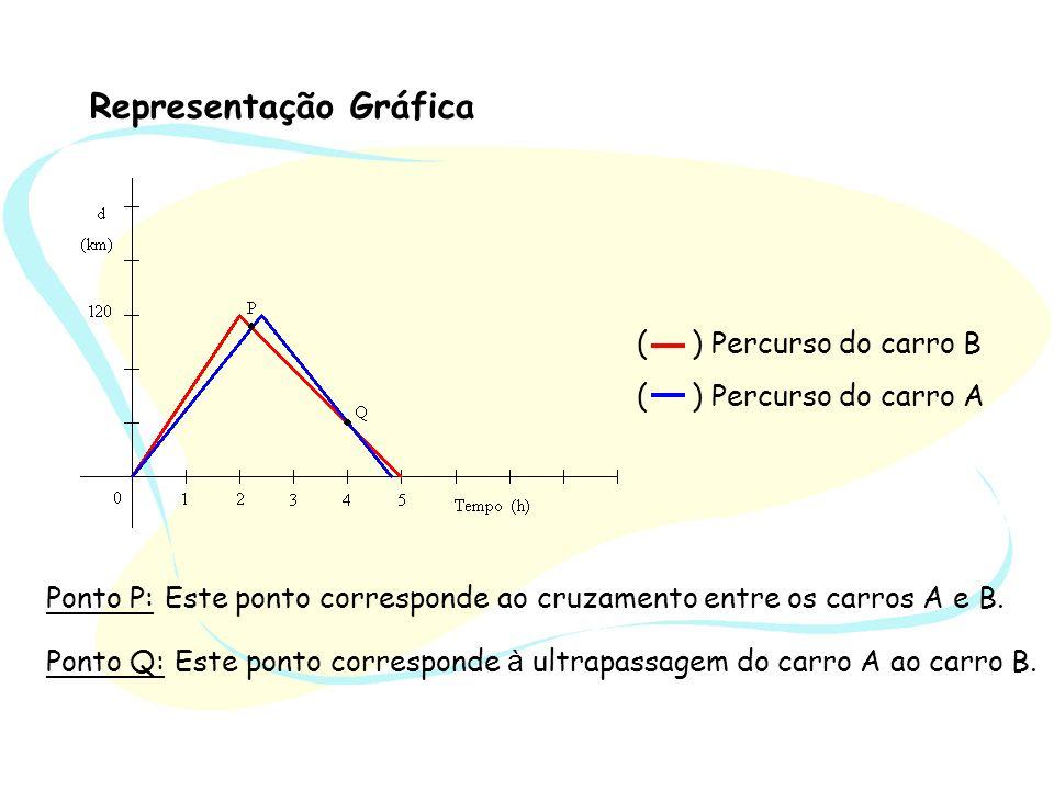 Representação Gráfica Ponto P: Este ponto corresponde ao cruzamento entre os carros A e B. Ponto Q: Este ponto corresponde à ultrapassagem do carro A