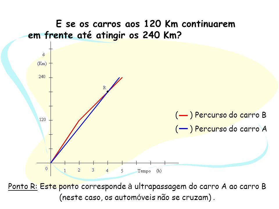 E se os carros aos 120 Km continuarem em frente até atingir os 240 Km? Ponto R: Este ponto corresponde à ultrapassagem do carro A ao carro B (neste ca