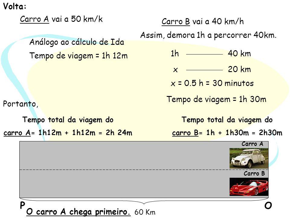 Volta: Carro A vai a 50 km/k Análogo ao cálculo de Ida Tempo de viagem = 1h 12m Carro B vai a 40 km/h 1h40 km 20 kmx x = 0.5 h = 30 minutos Tempo de v