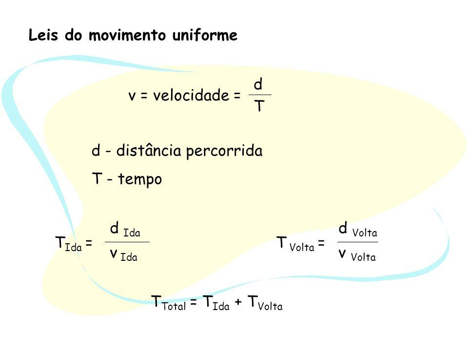 Leis do movimento uniforme v = velocidade = d T T Total = T Ida + T Volta T Ida = d Ida v Ida T Volta = d Volta v Volta d - distância percorrida T - t
