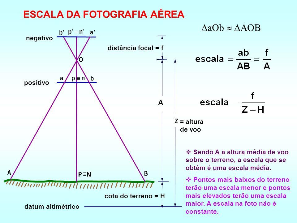 datum altimétrico cota do terreno = H = altura de voo distância focal = f negativo p n b a positivo p n b a aOb AOB ESCALA DA FOTOGRAFIA AÉREA Sendo A a altura média de voo sobre o terreno, a escala que se obtém é uma escala média.