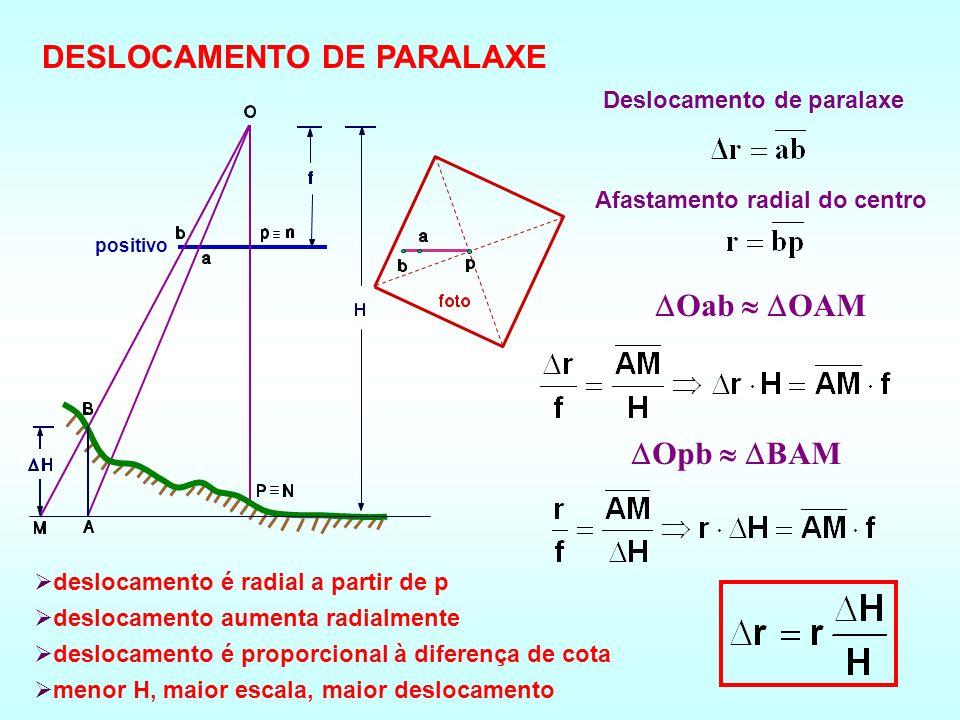positivo Deslocamento de paralaxe Afastamento radial do centro Oab OAM Opb BAM deslocamento é radial a partir de p deslocamento aumenta radialmente deslocamento é proporcional à diferença de cota menor H, maior escala, maior deslocamento DESLOCAMENTO DE PARALAXE
