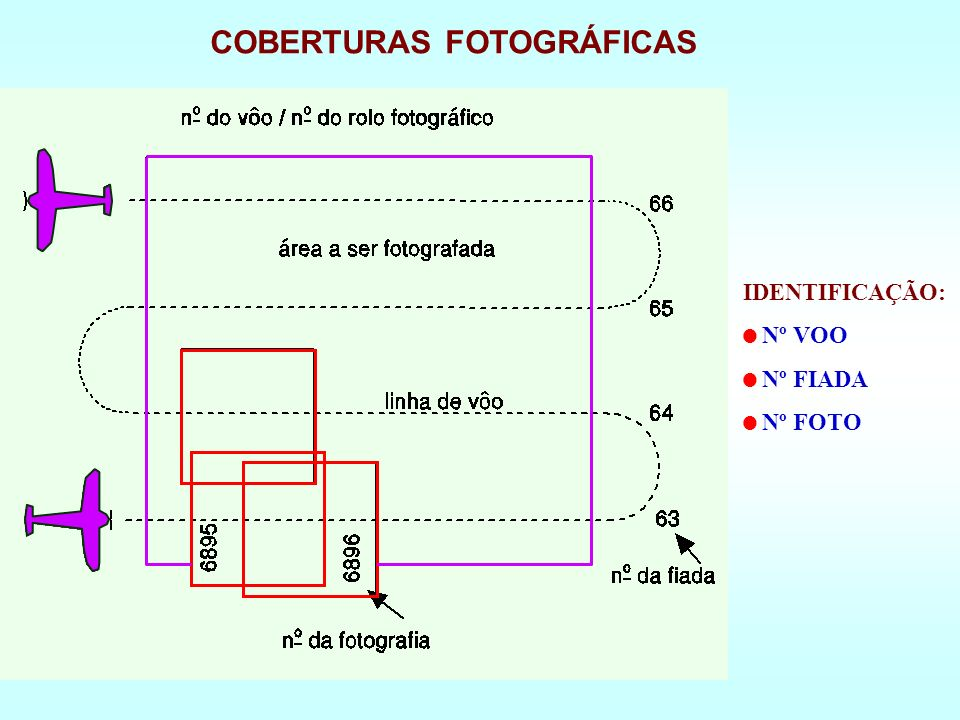 COBERTURAS FOTOGRÁFICAS IDENTIFICAÇÃO: Nº VOO Nº FIADA Nº FOTO