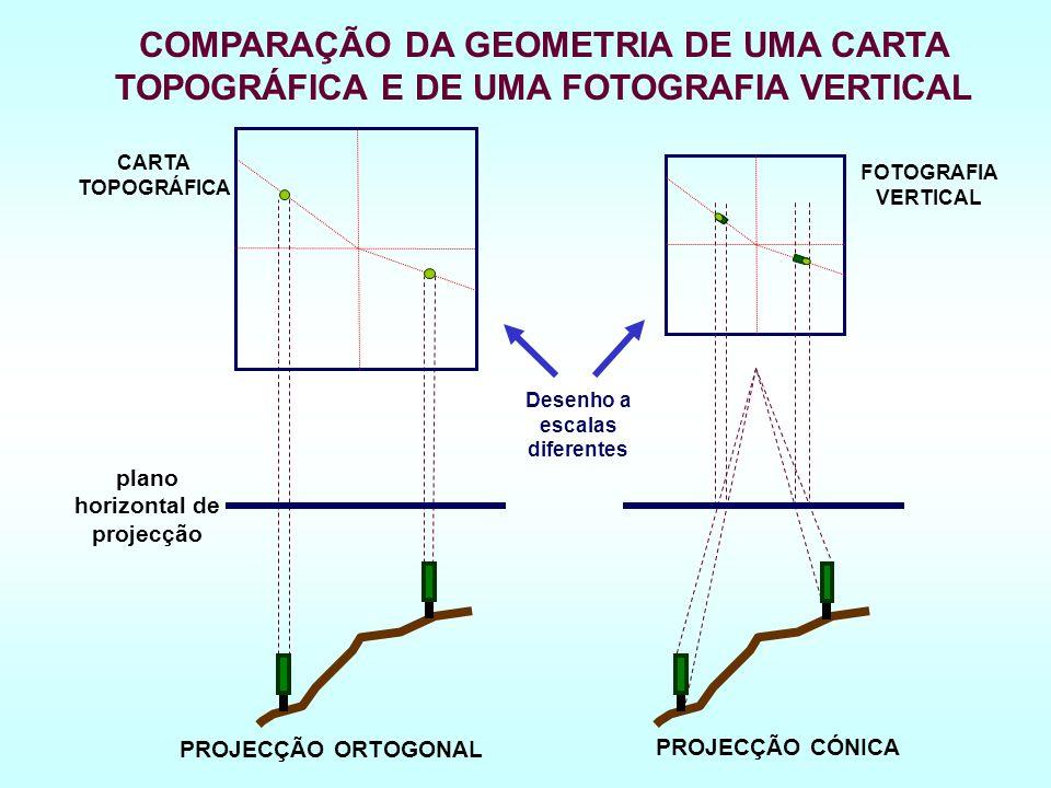 COMPARAÇÃO DA GEOMETRIA DE UMA CARTA TOPOGRÁFICA E DE UMA FOTOGRAFIA VERTICAL PROJECÇÃO ORTOGONAL plano horizontal de projecção CARTA TOPOGRÁFICA PROJECÇÃO CÓNICA FOTOGRAFIA VERTICAL Desenho a escalas diferentes