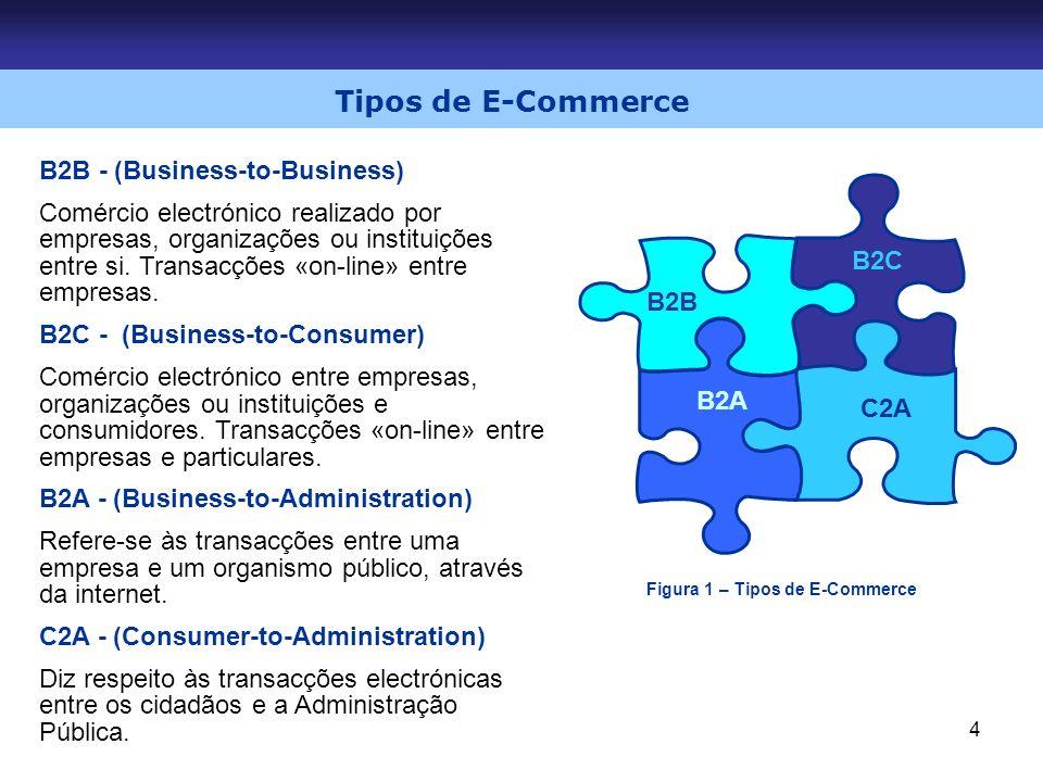 4 Tipos de E-Commerce B2B B2C B2A C2A B2B - (Business-to-Business) Comércio electrónico realizado por empresas, organizações ou instituições entre si.