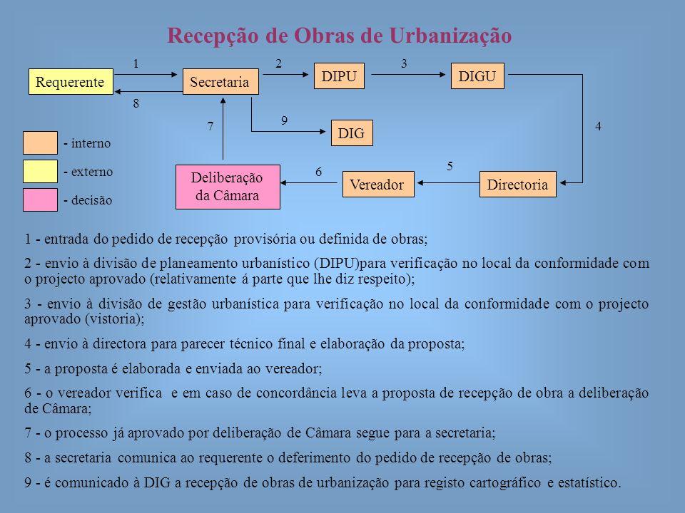 Recepção de Obras de Urbanização 1 - entrada do pedido de recepção provisória ou definida de obras; 2 - envio à divisão de planeamento urbanístico (DI