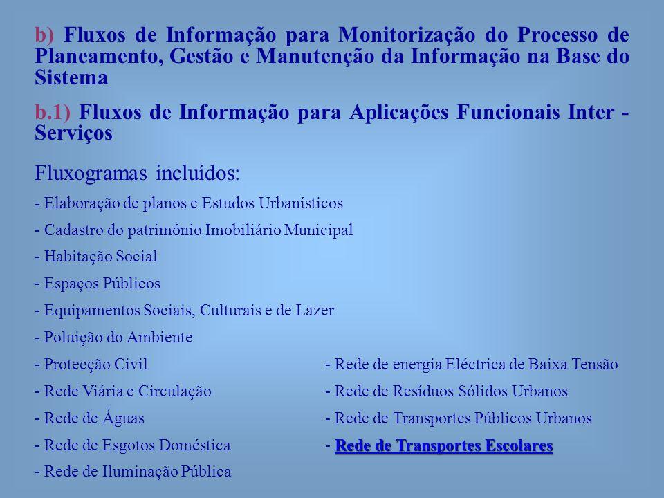 b) Fluxos de Informação para Monitorização do Processo de Planeamento, Gestão e Manutenção da Informação na Base do Sistema b.1) Fluxos de Informação