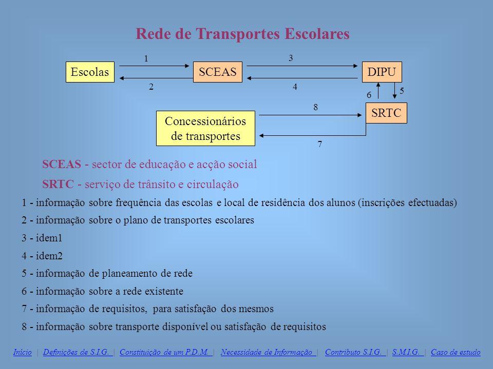 Rede de Transportes Escolares SCEAS - sector de educação e acção social SRTC - serviço de trânsito e circulação 1 - informação sobre frequência das es