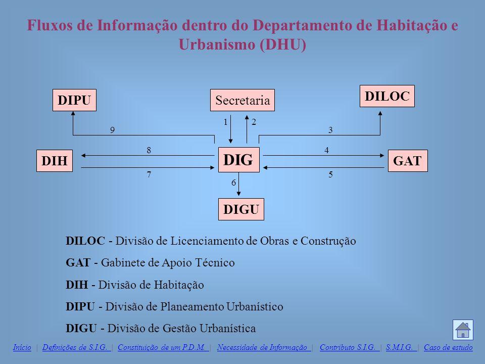 Fluxos de Informação dentro do Departamento de Habitação e Urbanismo (DHU) DILOC - Divisão de Licenciamento de Obras e Construção GAT - Gabinete de Ap