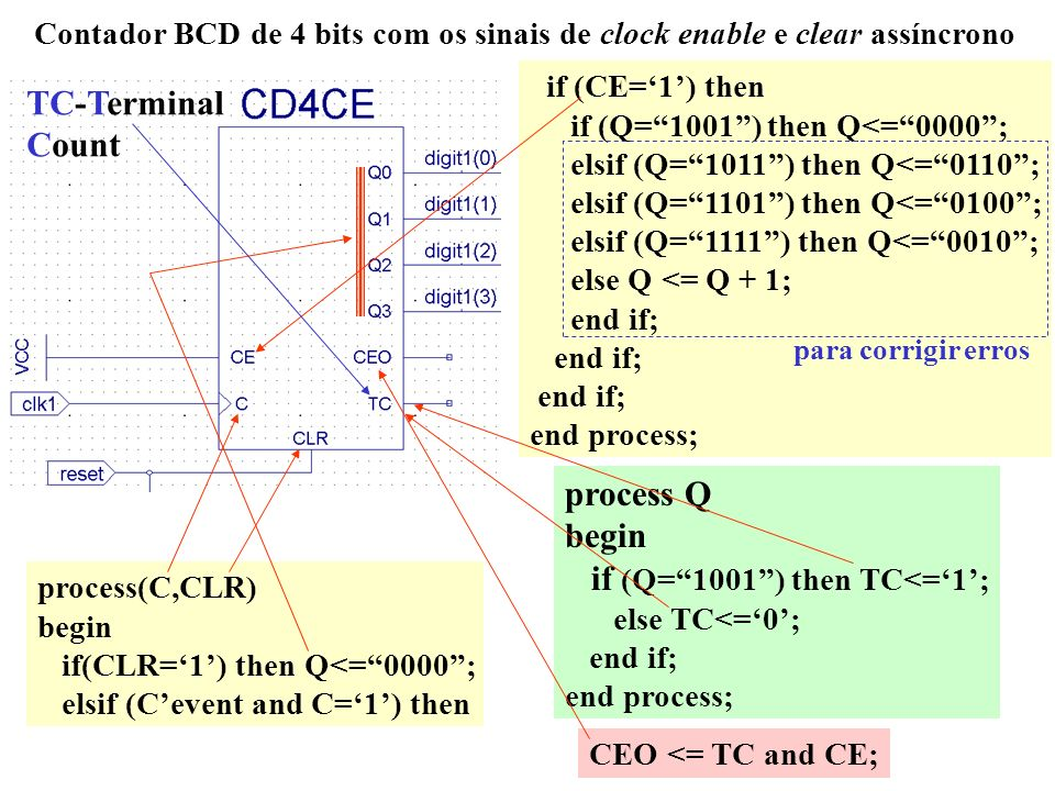 Contador BCD de 4 bits com os sinais de clock enable e clear assíncrono process(C,CLR) begin if(CLR=1) then Q<=0000; elsif (Cevent and C=1) then if (C