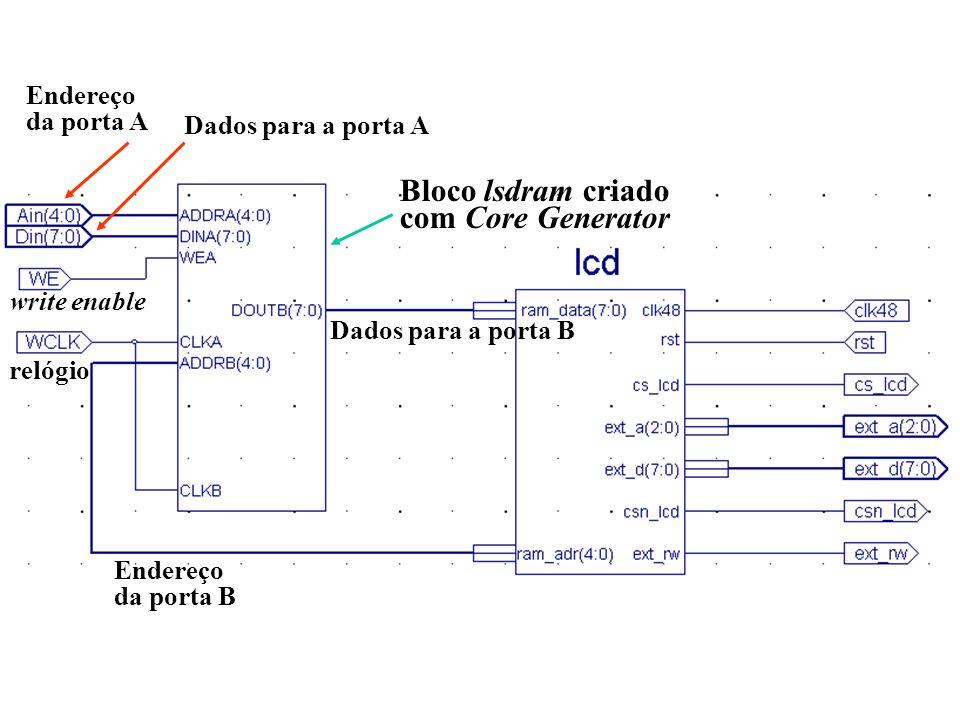 Bloco lsdram criado com Core Generator Endereço da porta A Dados para a porta A write enable relógio Endereço da porta B Dados para a porta B