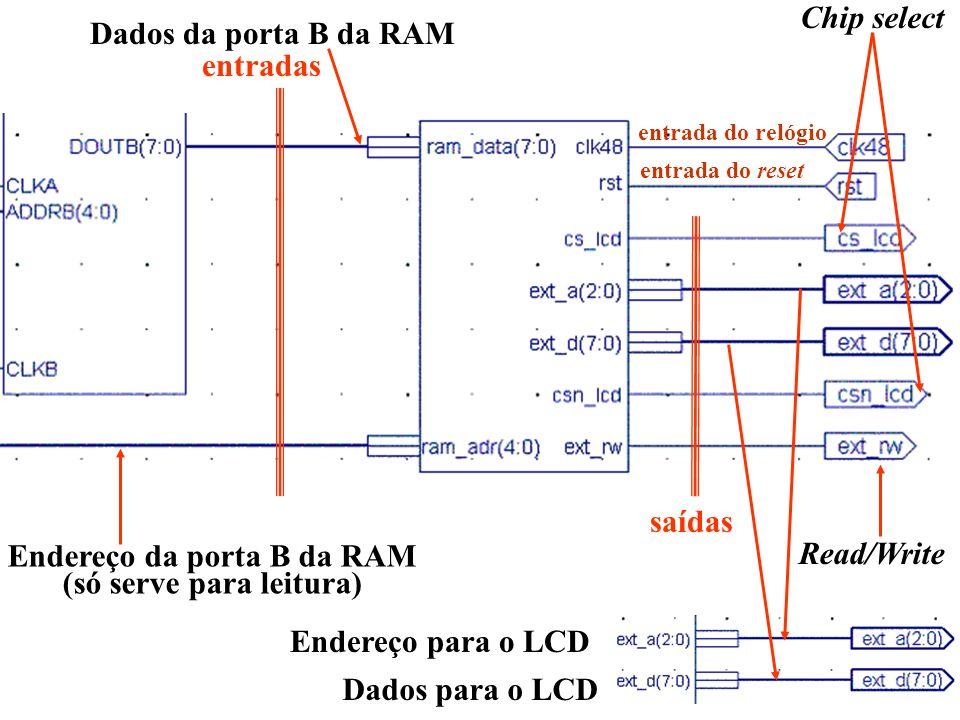 entradas saídas Dados da porta B da RAM Endereço da porta B da RAM (só serve para leitura) entrada do relógio entrada do reset Chip select Read/Write Dados para o LCD Endereço para o LCD