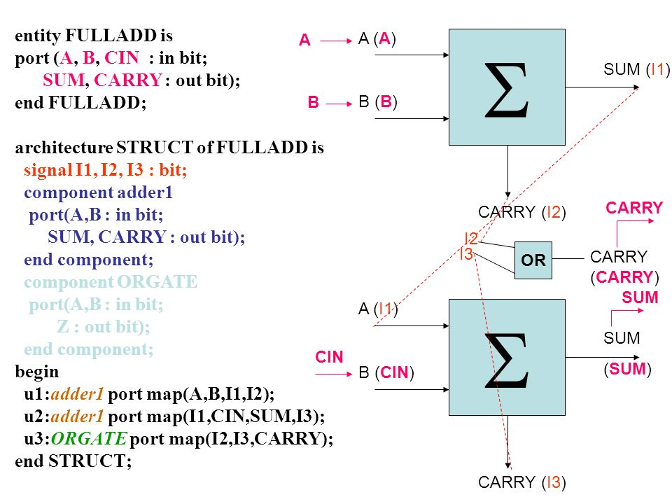 entity FULLADD is port (A, B, CIN : in bit; SUM, CARRY : out bit); end FULLADD; architecture STRUCT of FULLADD is signal I1, I2, I3 : bit; component a