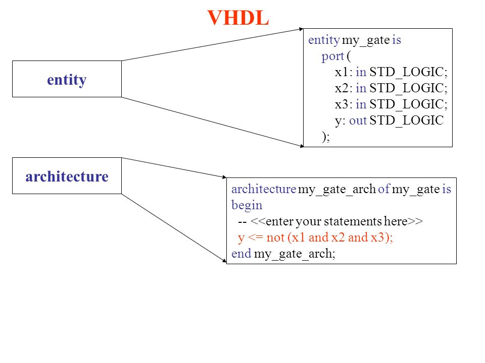 entity VHDL architecture entity my_gate is port ( x1: in STD_LOGIC; x2: in STD_LOGIC; x3: in STD_LOGIC; y: out STD_LOGIC ); architecture my_gate_arch of my_gate is begin -- > y <= not (x1 and x2 and x3); end my_gate_arch;