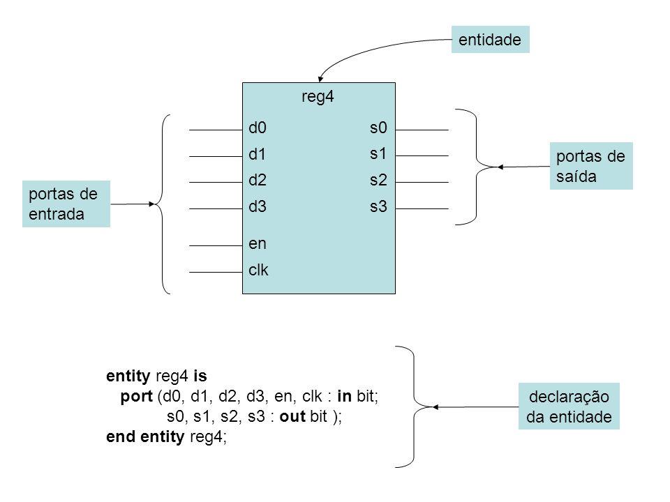 reg4 d0 d1 d2 d3 en clk s0 s1 s2 s3 entity reg4 is port (d0, d1, d2, d3, en, clk : in bit; s0, s1, s2, s3 : out bit ); end entity reg4; entidade portas de entrada portas de saída declaração da entidade
