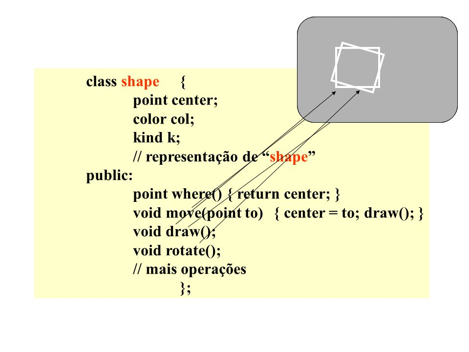 class shape{ point center; color col; kind k; // representação de shape public: point where(){ return center; } void move(point to){ center = to; draw(); } void draw(); void rotate(); // mais operações }; x y x y