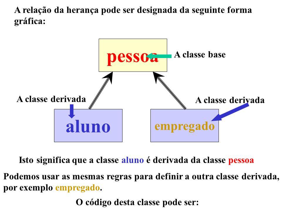 A relação da herança pode ser designada da seguinte forma gráfica: pessoa aluno empregado Isto significa que a classe aluno é derivada da classe pesso