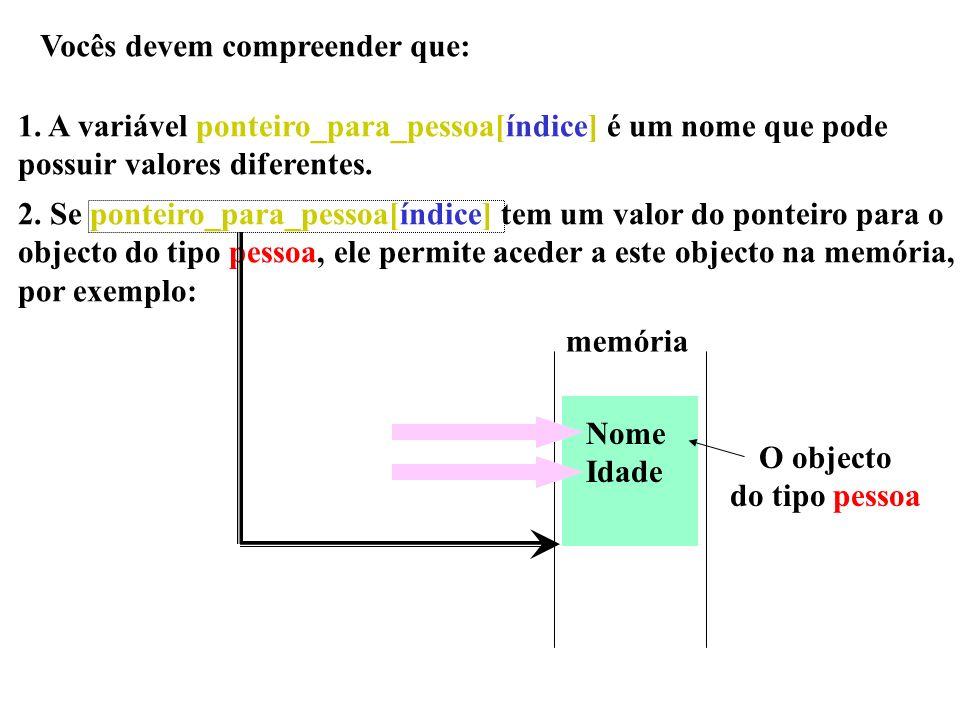 Vocês devem compreender que: 1. A variável ponteiro_para_pessoa[índice] é um nome que pode possuir valores diferentes. 2. Se ponteiro_para_pessoa[índi