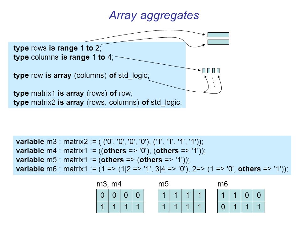 Array aggregates variable m3 : matrix2 := ( ( 0 , 0 , 0 , 0 ), ( 1 , 1 , 1 , 1 )); variable m4 : matrix1 := ((others => 0 ), (others => 1 )); variable m5 : matrix1 := (others => (others => 1 )); variable m6 : matrix1 := (1 => (1|2 => 1 , 3|4 => 0 ), 2=> (1 => 0 , others => 1 )); 0000 1111 m3, m4 1111 1111 m5 1100 0111 m6 type rows is range 1 to 2; type columns is range 1 to 4; type row is array (columns) of std_logic; type matrix1 is array (rows) of row; type matrix2 is array (rows, columns) of std_logic;