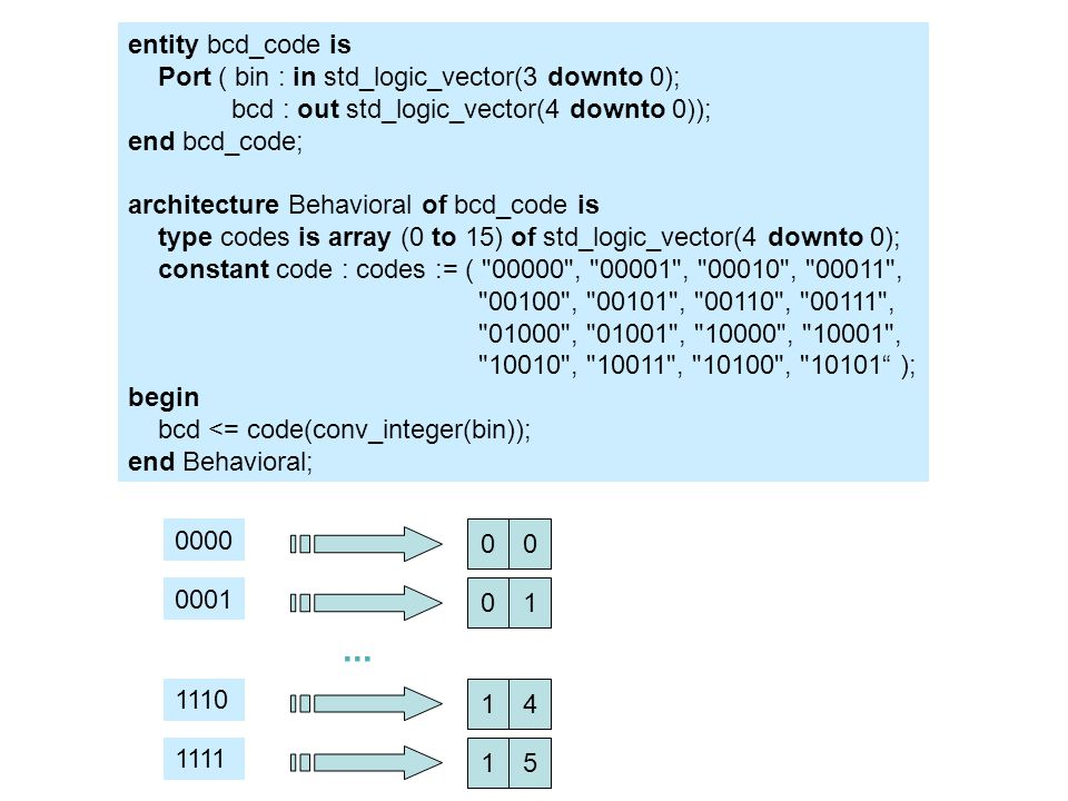 entity bcd_code is Port ( bin : in std_logic_vector(3 downto 0); bcd : out std_logic_vector(4 downto 0)); end bcd_code; architecture Behavioral of bcd_code is type codes is array (0 to 15) of std_logic_vector(4 downto 0); constant code : codes := ( 00000 , 00001 , 00010 , 00011 , 00100 , 00101 , 00110 , 00111 , 01000 , 01001 , 10000 , 10001 , 10010 , 10011 , 10100 , 10101 ); begin bcd <= code(conv_integer(bin)); end Behavioral; 1111 15 0000 00 0001 01 1110 14...