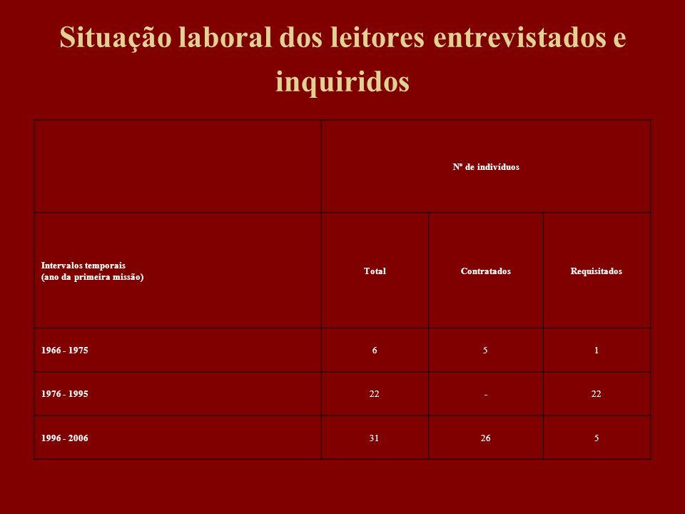 Situação laboral dos leitores entrevistados e inquiridos Nº de indivíduos Intervalos temporais (ano da primeira missão) TotalContratadosRequisitados 1