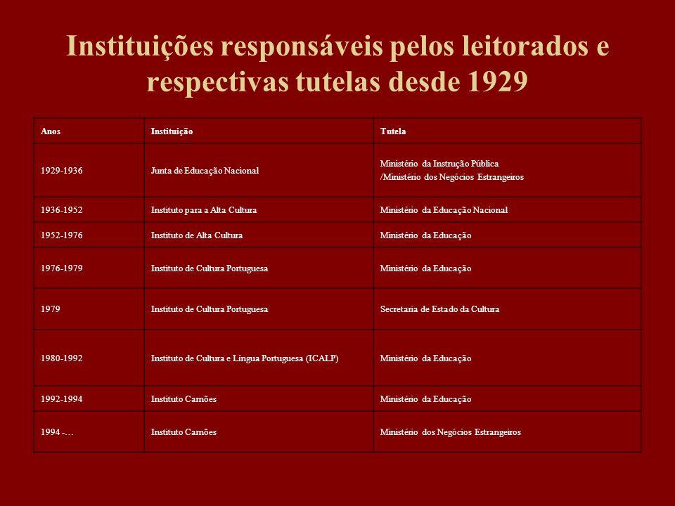 Instituições responsáveis pelos leitorados e respectivas tutelas desde 1929 AnosInstituiçãoTutela 1929-1936Junta de Educação Nacional Ministério da In
