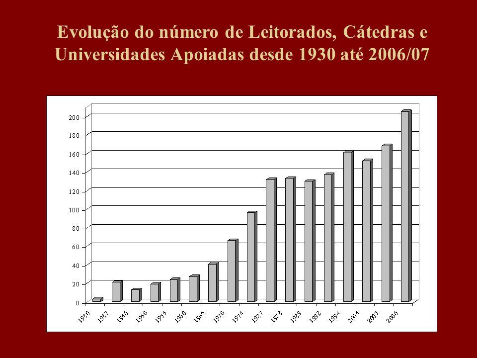Evolução do número de Leitorados, Cátedras e Universidades Apoiadas desde 1930 até 2006/07