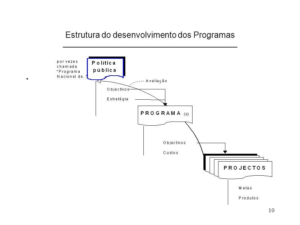 10 Estrutura do desenvolvimento dos Programas _______________________________________________.