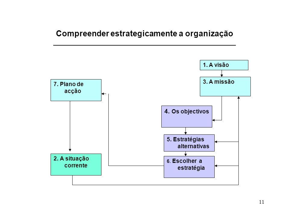 11 Compreender estrategicamente a organização ___________________________________________________ 1. A visão 2. A situação corrente 3. A missão 4. Os