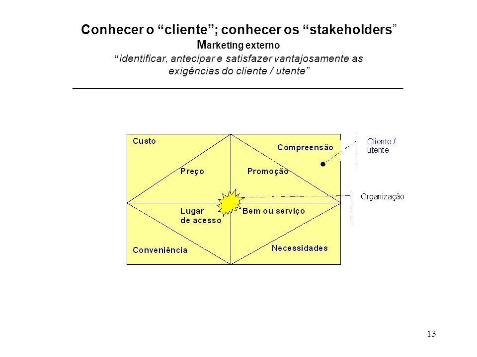 13 Conhecer o cliente; conhecer os stakeholders M arketing externo identificar, antecipar e satisfazer vantajosamente as exigências do cliente / utent