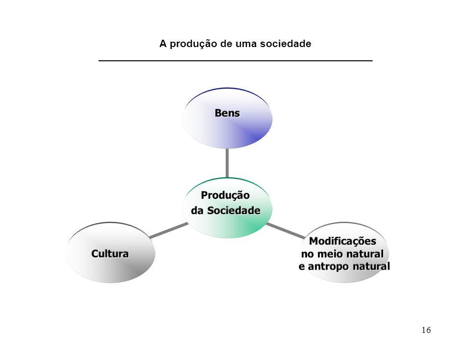 16 A produção de uma sociedade _______________________________________________ Produção da Sociedade Bens Modificações no meio natural e antropo natur