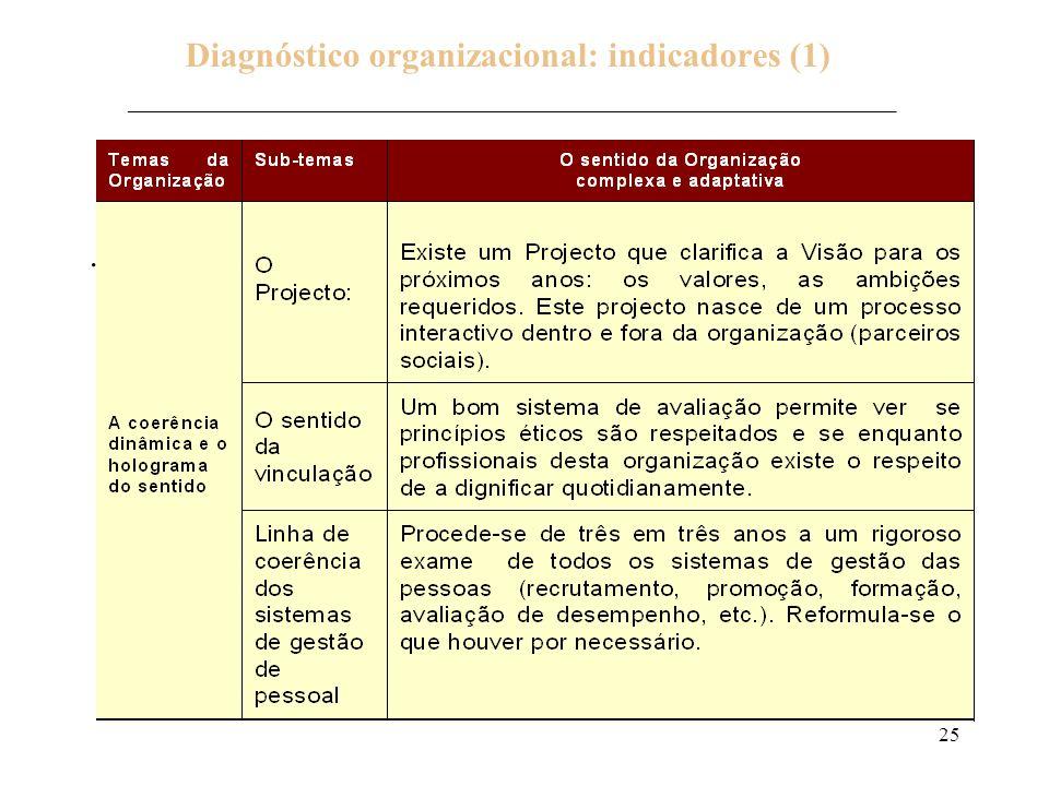 25 Diagnóstico organizacional: indicadores (1) ___________________________________________________________________________. Adaptado de: SÉRIEYX, H. -