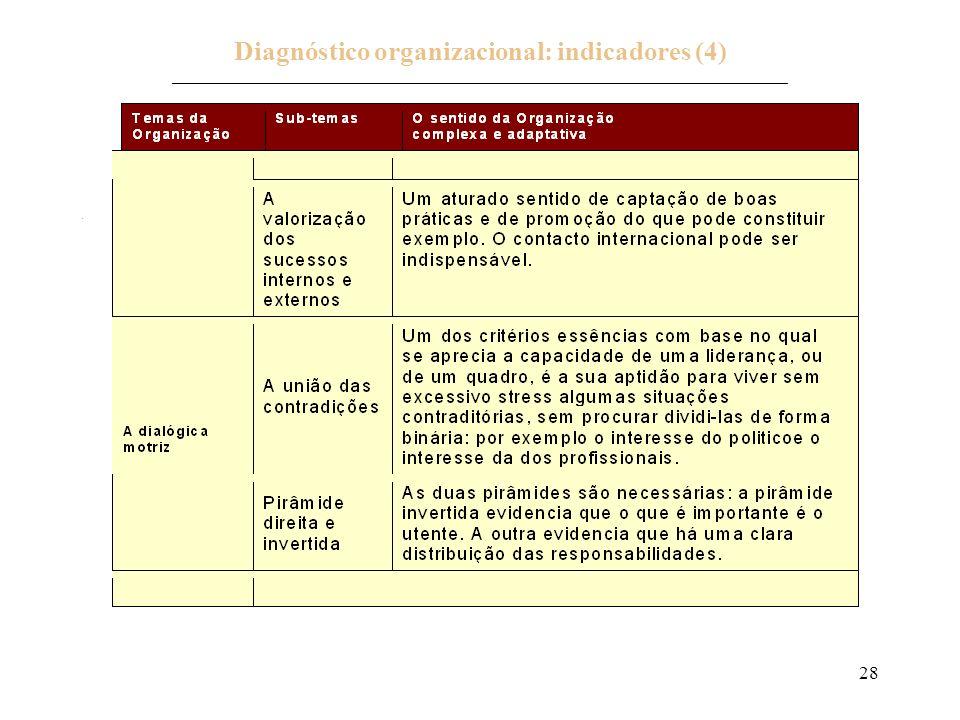 28 Diagnóstico organizacional: indicadores (4) _____________________________________________________________________________.