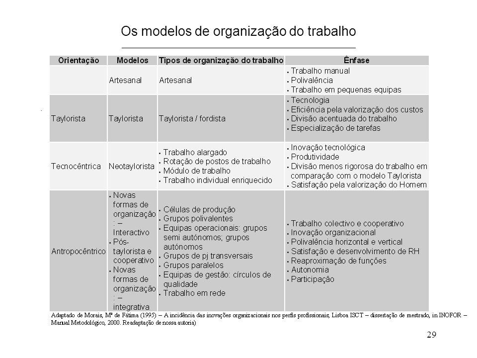 29 Os modelos de organização do trabalho _____________________________________________________.