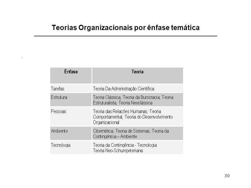30 Teorias Organizacionais por ênfase temática _______________________________________________________________________________.