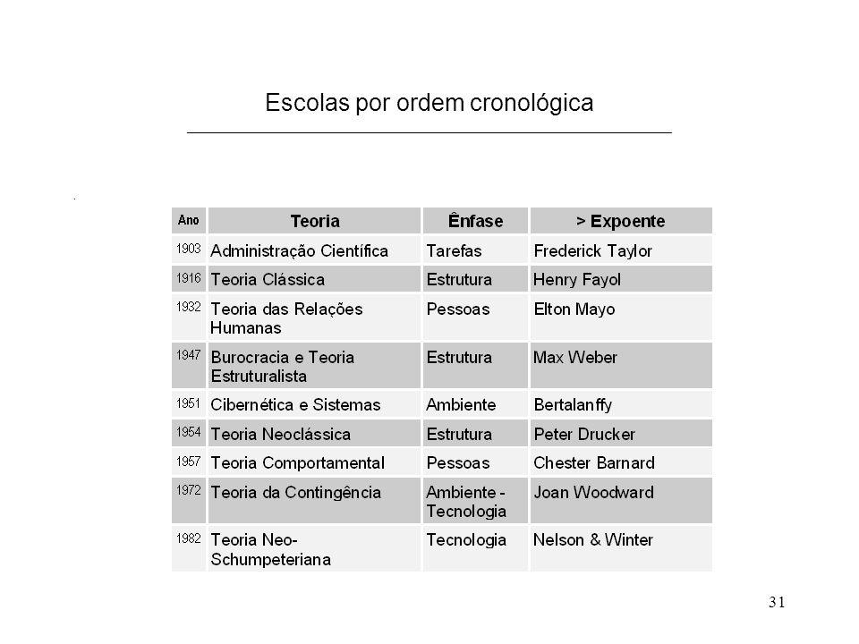 31 Escolas por ordem cronológica _____________________________________________________________.