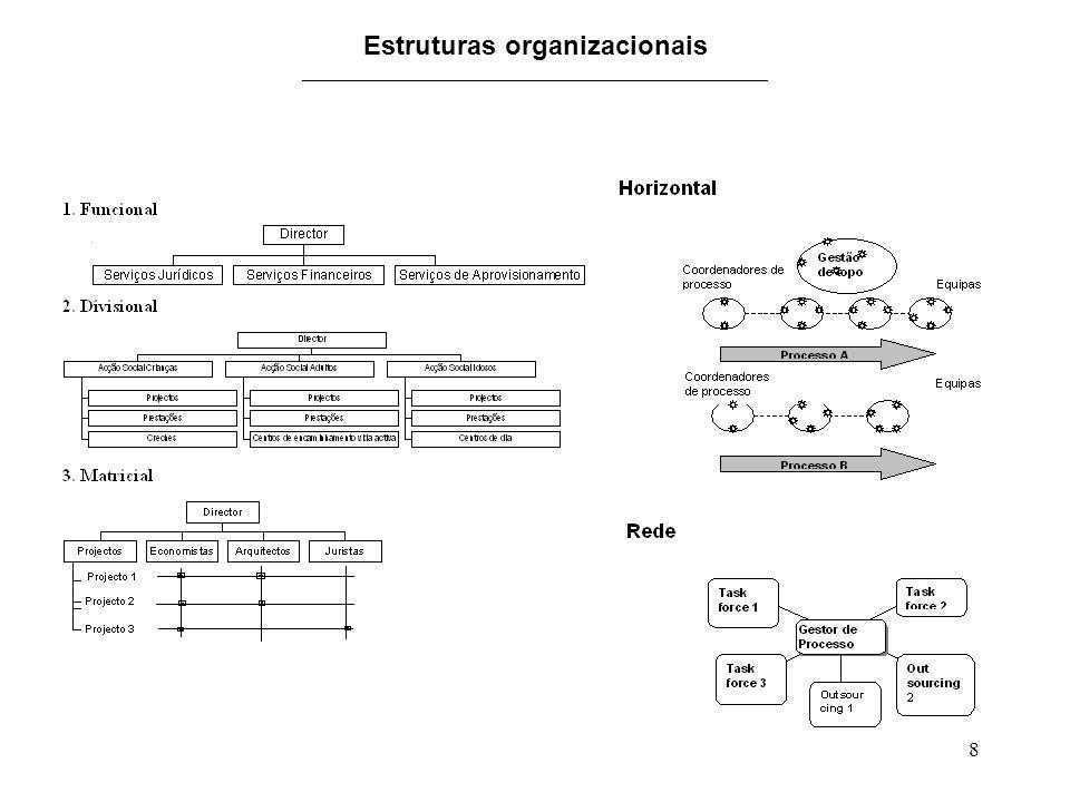 8 Estruturas organizacionais _______________________________________________..