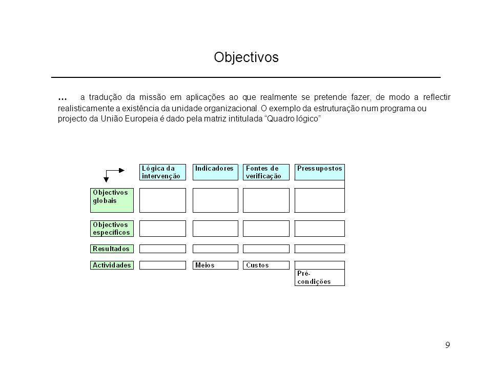 9 Objectivos ________________________________________________________________... a tradução da missão em aplicações ao que realmente se pretende fazer