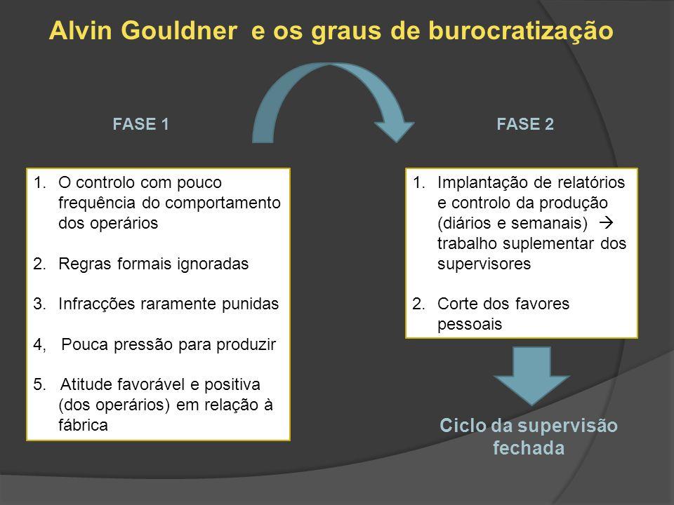 Alvin Gouldner e os graus de burocratização FASE 1FASE 2 1.O controlo com pouco frequência do comportamento dos operários 2.Regras formais ignoradas 3