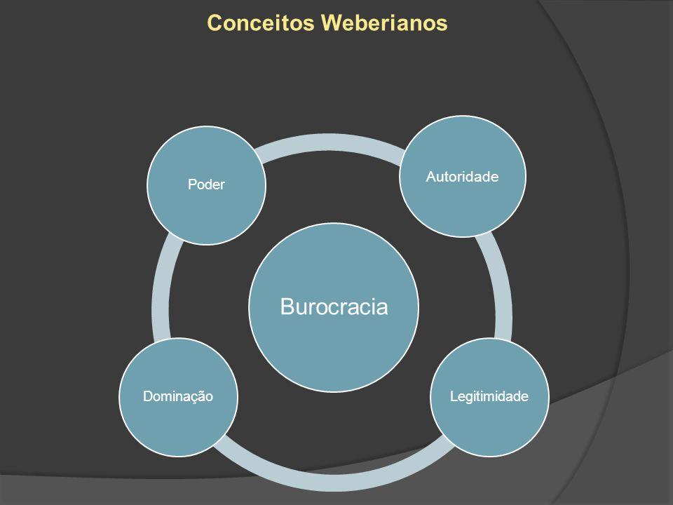 Burocracia PoderLegitimidadeDominação Conceitos Weberianos Autoridade
