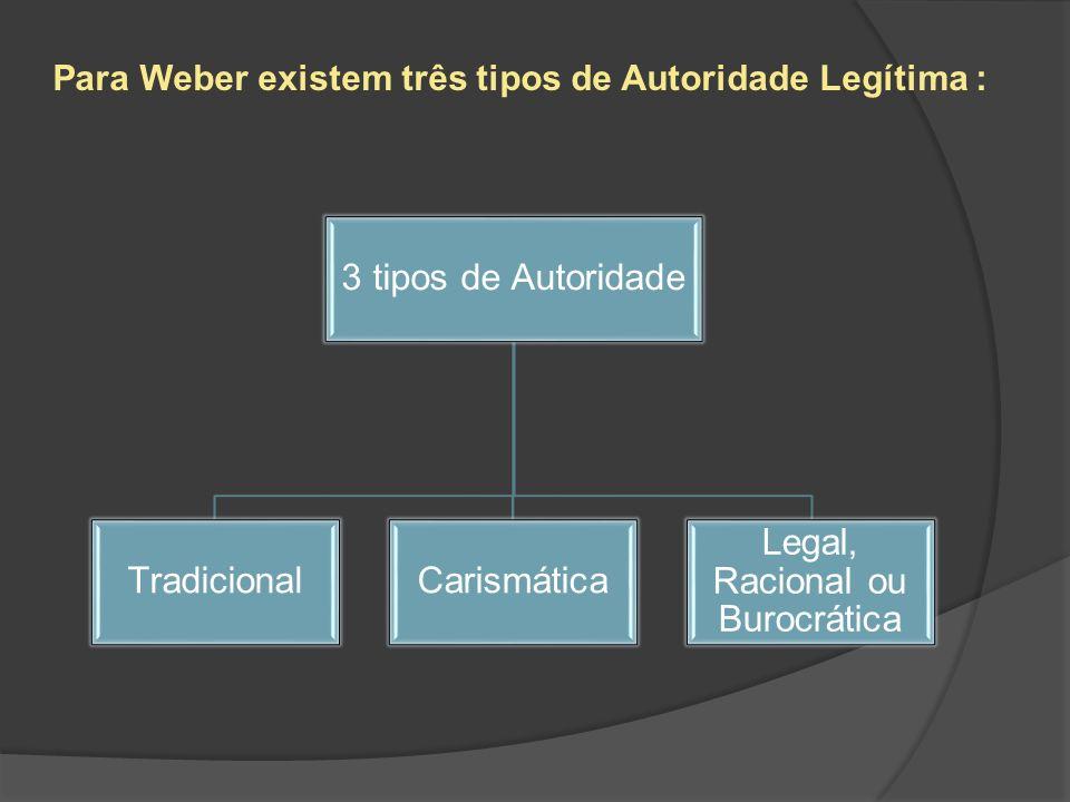Para Weber existem três tipos de Autoridade Legítima : 3 tipos de Autoridade TradicionalCarismática Legal, Racional ou Burocrática