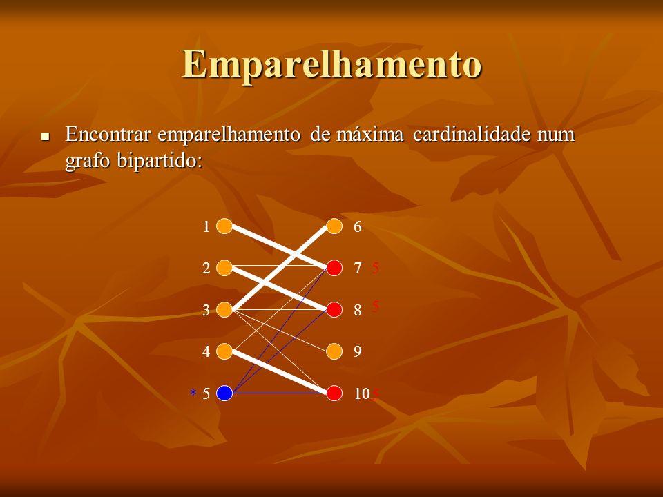 Emparelhamento Encontrar emparelhamento de máxima cardinalidade num grafo bipartido: Encontrar emparelhamento de máxima cardinalidade num grafo bipart
