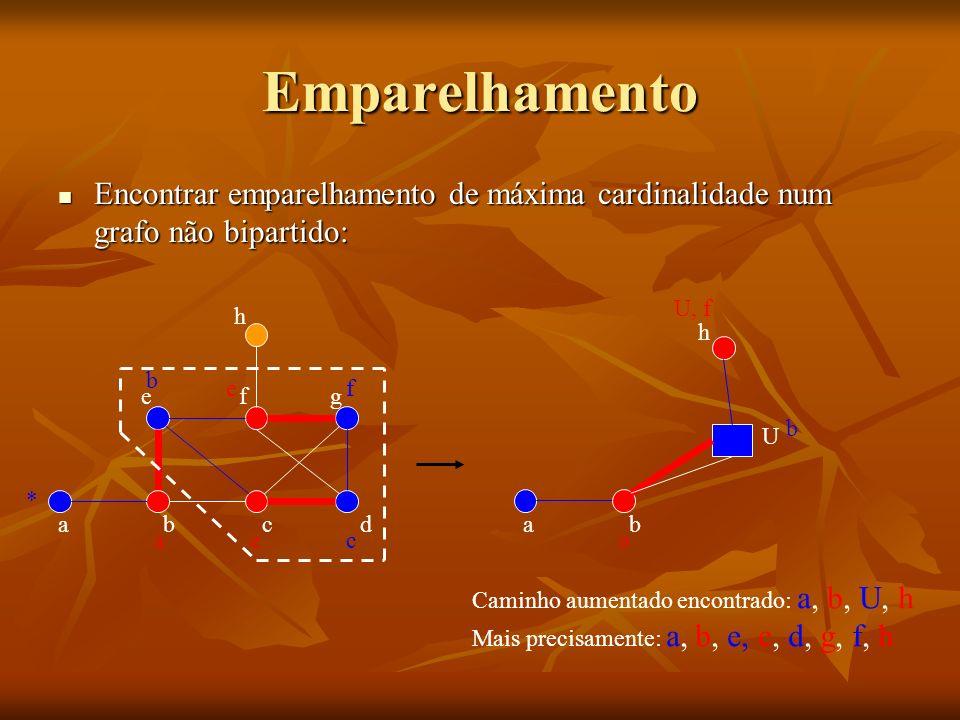 Emparelhamento abcd efg * a b e ef c ab a U b h h U, f Caminho aumentado encontrado: a, b, U, h Mais precisamente: a, b, e, c, d, g, f, h