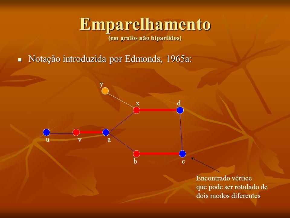 Emparelhamento (em grafos não bipartidos) Notação introduzida por Edmonds, 1965a: Notação introduzida por Edmonds, 1965a: uva bc dx y Encontrado vérti