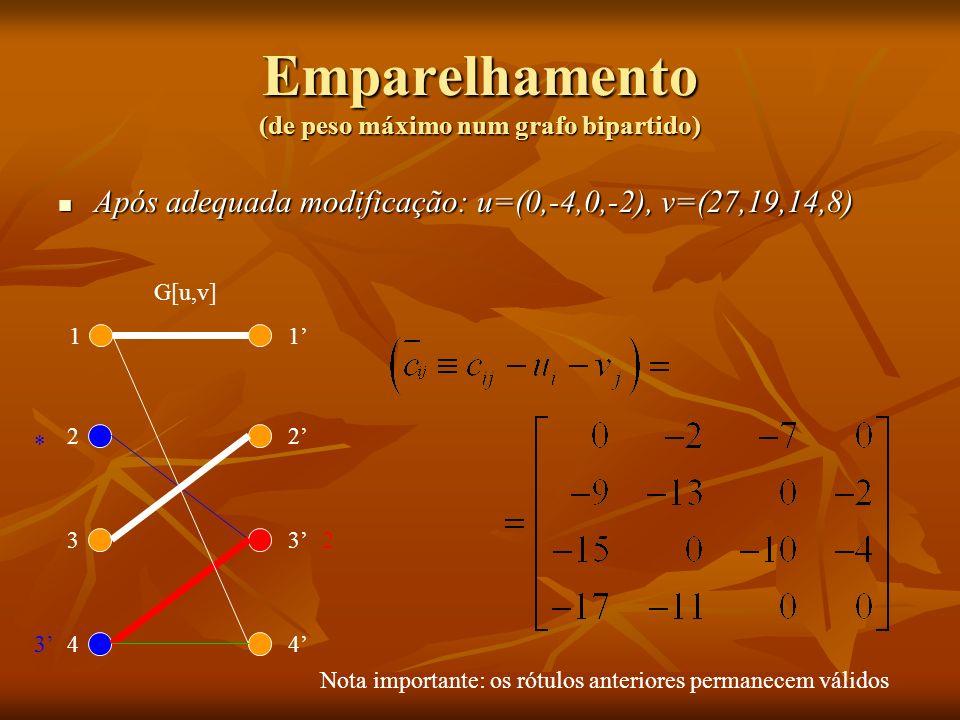 Após adequada modificação: u=(0,-4,0,-2), v=(27,19,14,8) Após adequada modificação: u=(0,-4,0,-2), v=(27,19,14,8) 1 2 3 4 1 2 3 4 Emparelhamento (de p