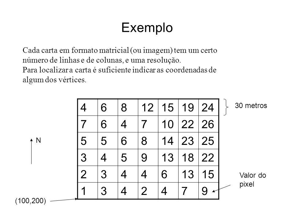 Exemplo 46812151924 7647102226 5568142325 3459131822 234461315 1342479 Cada carta em formato matricial (ou imagem) tem um certo número de linhas e de