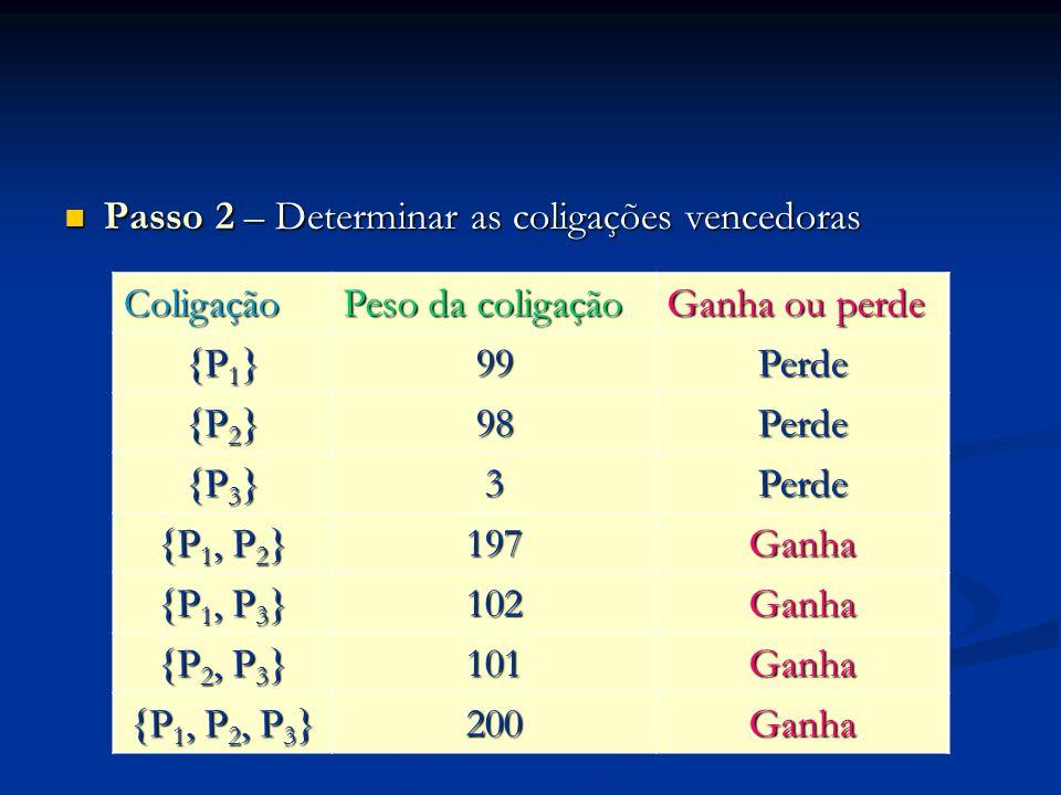 Passo 2 – Determinar as coligações vencedoras Passo 2 – Determinar as coligações vencedoras Coligação Peso da coligação Ganha ou perde {P 1 } 99Perde