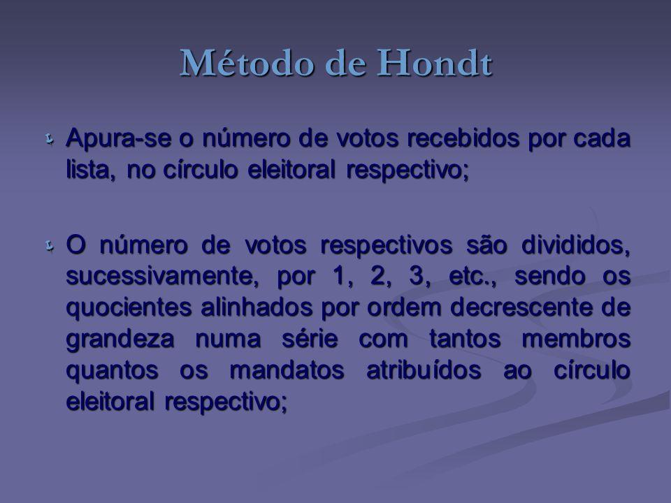 Método de Hondt Apura-se o número de votos recebidos por cada lista, no círculo eleitoral respectivo; Apura-se o número de votos recebidos por cada li