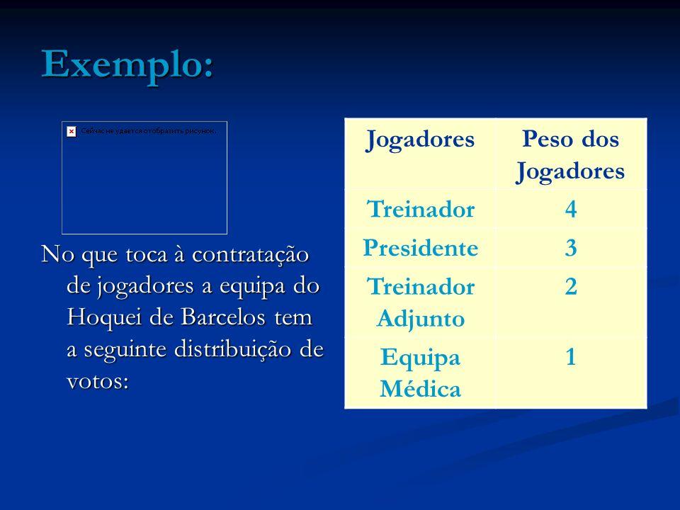 Exemplo: No que toca à contratação de jogadores a equipa do Hoquei de Barcelos tem a seguinte distribuição de votos: JogadoresPeso dos Jogadores Trein