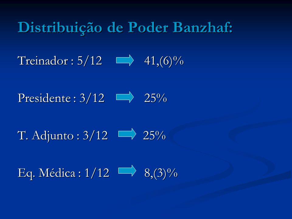 Distribuição de Poder Banzhaf: Treinador : 5/12 41,(6)% Presidente : 3/12 25% T. Adjunto : 3/12 25% Eq. Médica : 1/12 8,(3)%